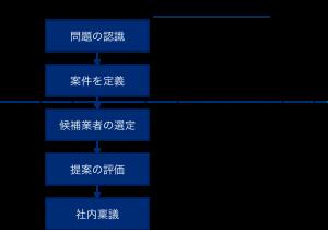 BtoBの購買プロセス