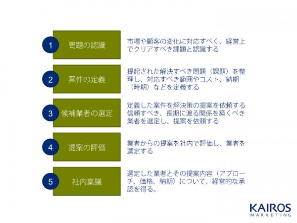 BtoBの購買行動プロセスのモデル