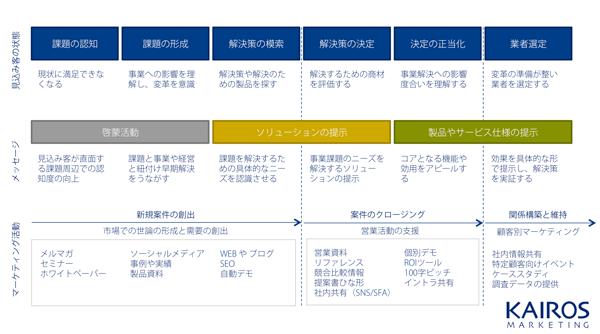 リードナーチャリングにおける見込み客の購買行動モデル