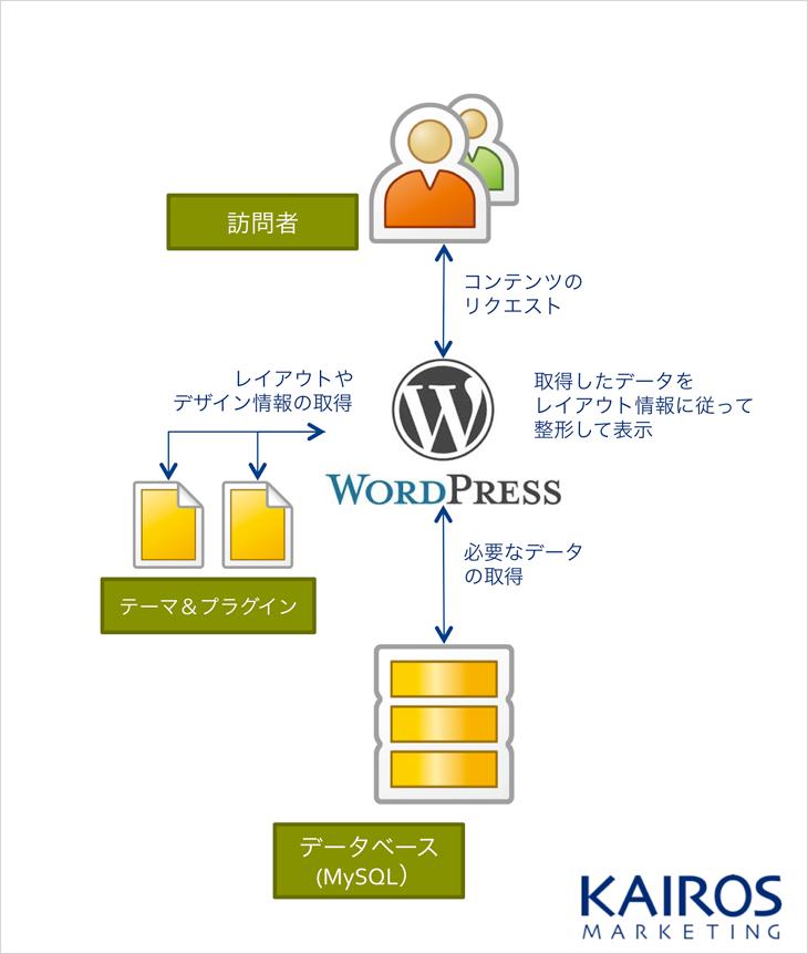 WordPressの仕組み