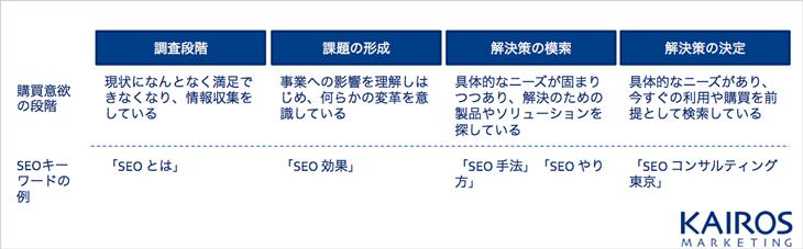 SEOキーワードと購買段階の関係