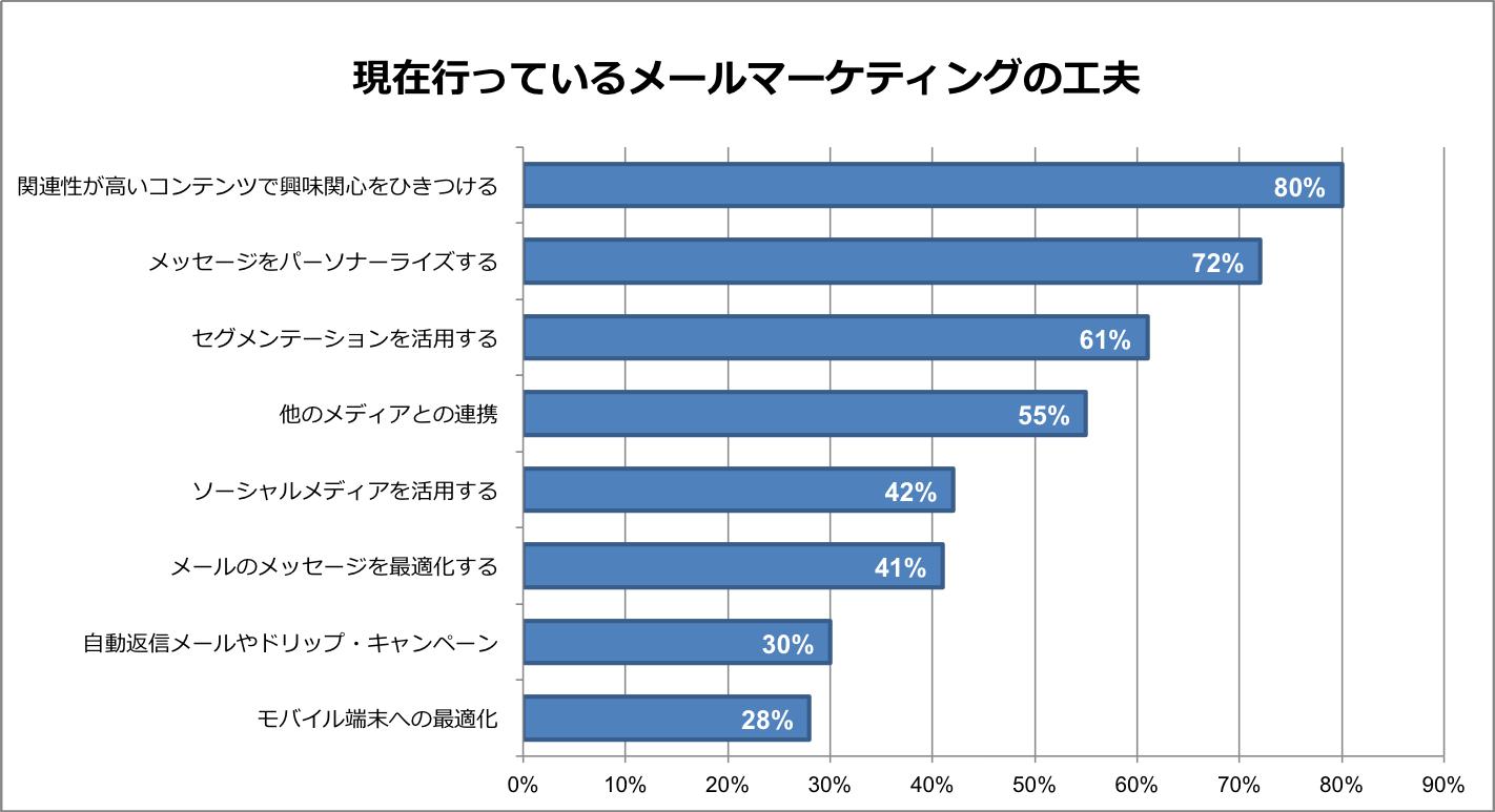 メールマーケティングの統計