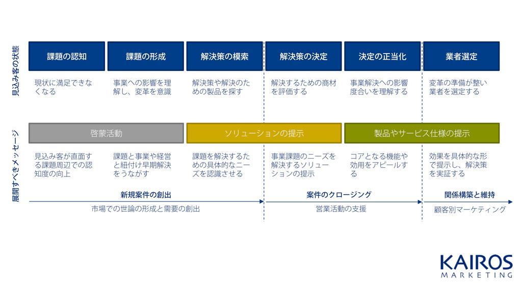 BtoBの購買行動プロセス