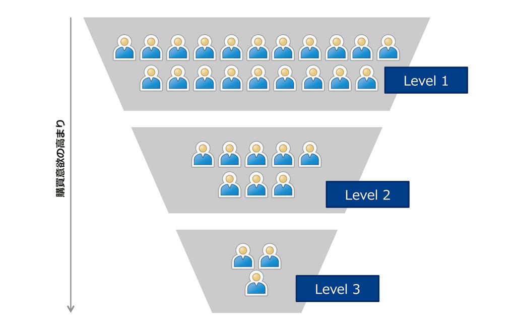 新規見込み客に最適なリードナーチャリングのやり方〜新規見込み客から有望な営業引合いを見つけ出すテクニック