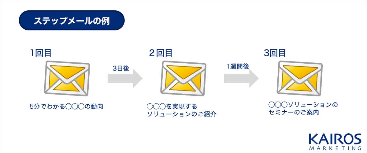 マーケティングオートメーションのステップメールの例