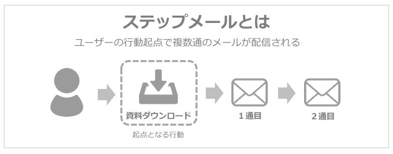 ステップメールとは何か
