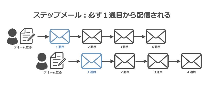 ステップメールは必ず1通目から配信される
