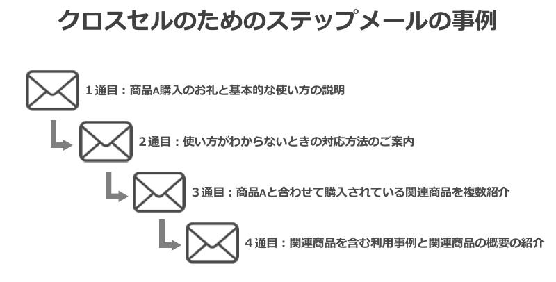 ステップメールでアップセルの事例