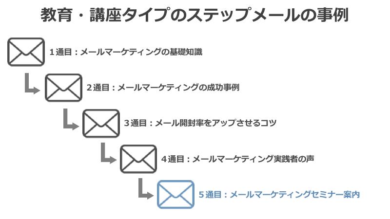 ステップメールでクロスセルの例