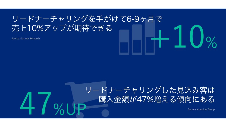 リードナーチャリングのKPI管理_01