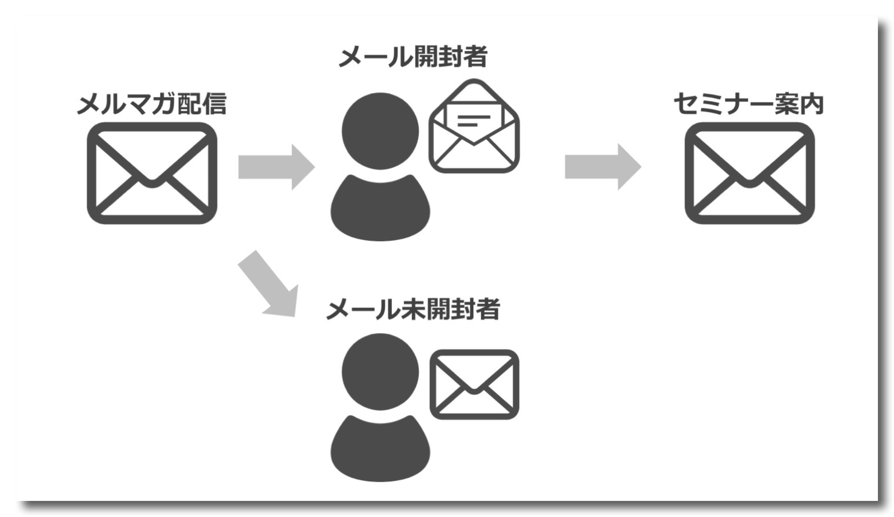 セミナー集客をメールで解決_07