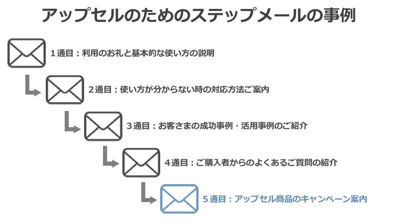 ステップメールでアップセル